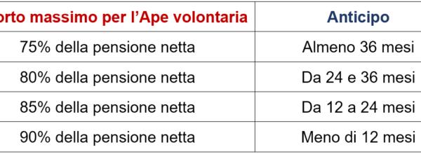 ANTICIPO PENSIONISTICO – APE VOLONTARIA – : LA CIRCOLARE INPS